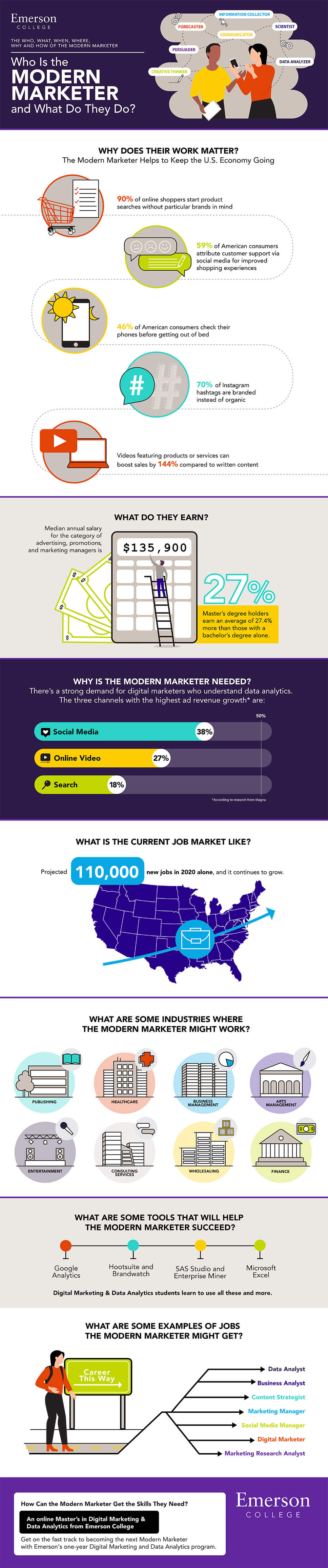Who is the Modern Marketer? Online DMDA Program from Emerson College